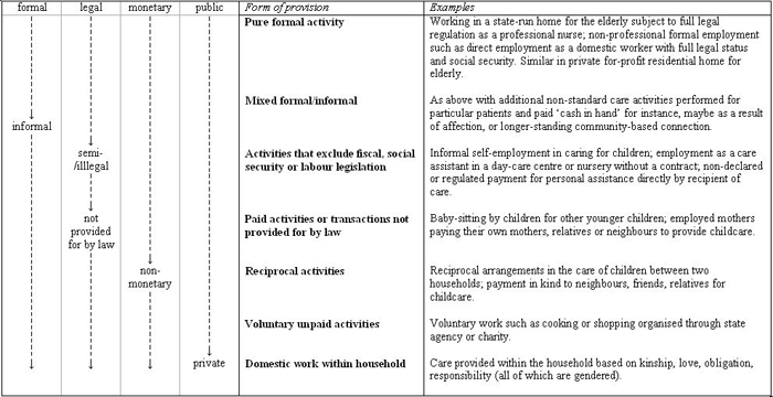 miriam glucksmann and dawn lyon  configurations of care worktwo categories from the column of     forms of provision     are deleted from mingione as non relevant to care  criminal activities and self provisioning