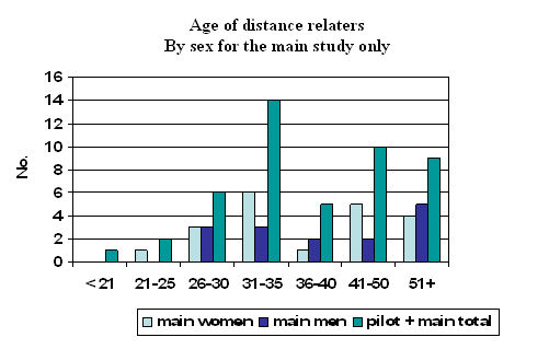 Percent work relationships many distance of long how 31 Long