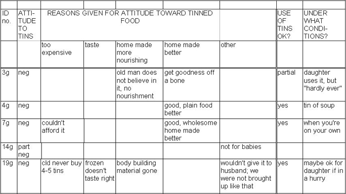 analysis of clients eating habits