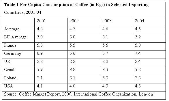 Is My Fair Trade Coffee Really Fair  Trends and Challenges in Fair     Fair Trade Resource Network Fair Trade  Free Markets  and the Bitter Fight Behind Your Morning Cup of  Coffee