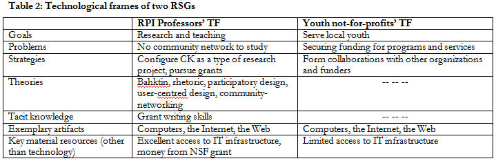 technological resources examples