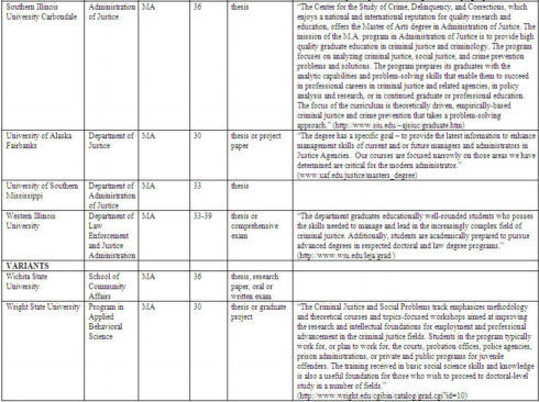 Criminology list of all college majors and descriptions