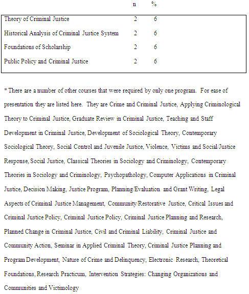 Restorative Justice Essay