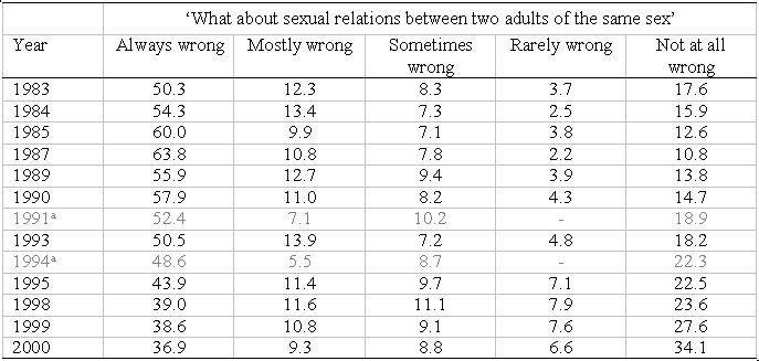 attitudes to homosexuality 1992